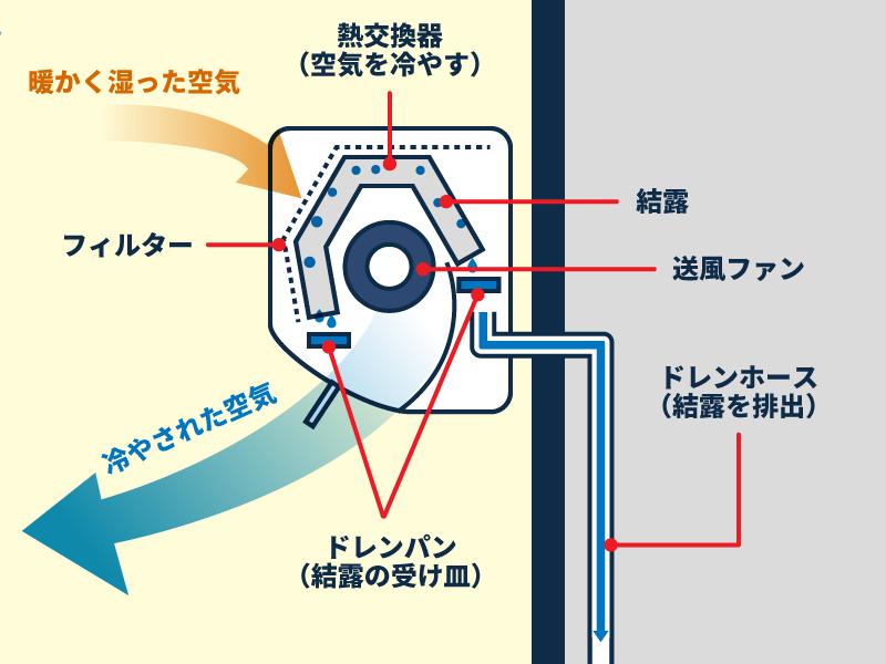 エアコンの断面図「エアコンが空気を冷やすメカニズム」