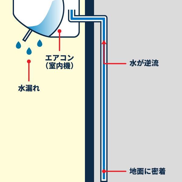 ドレンホースの先が塞がることによる逆流で水漏れするエアコンの図