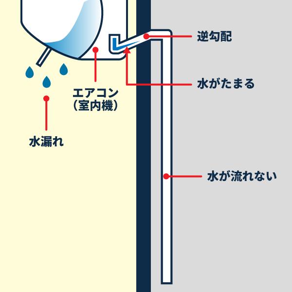 ドレンホースの逆勾配により水漏れするエアコンの図